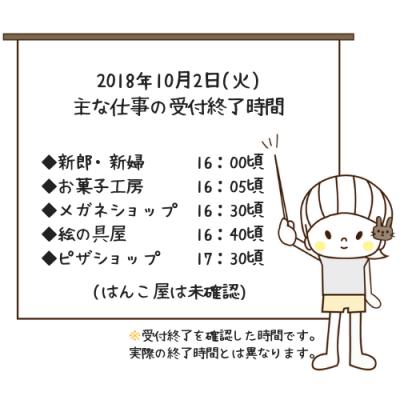 キッザニア東京(平日2部)・2018年10月2日(火) 主な仕事の受付終了時間